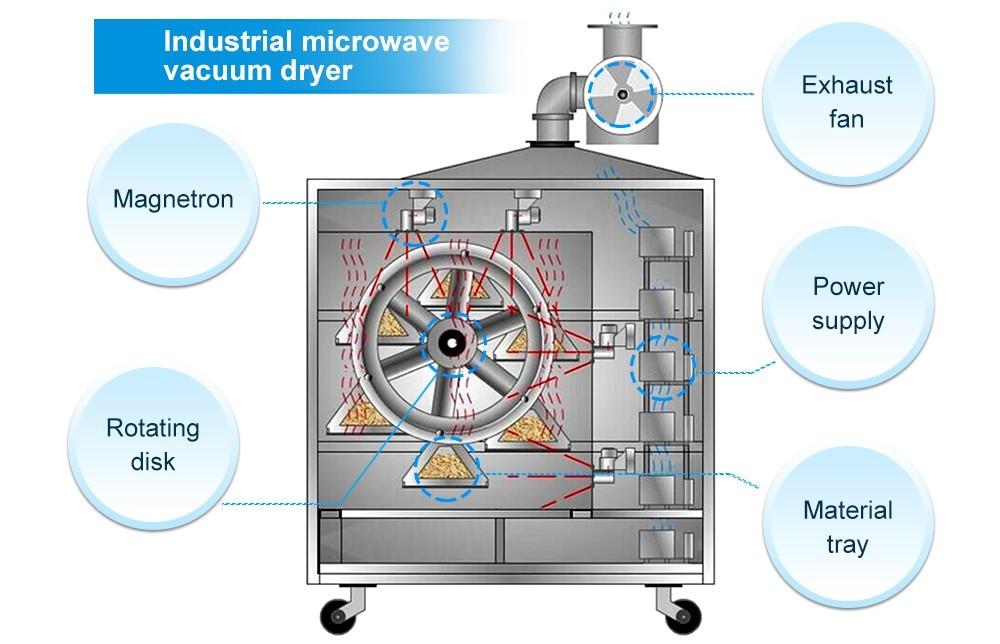 Prix des séchoirs industriels sous vide pour micro-ondes