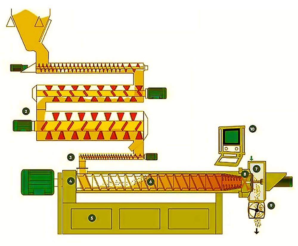 Fabricant de machines d'extrusion d'aliments pour animaux de compagnie