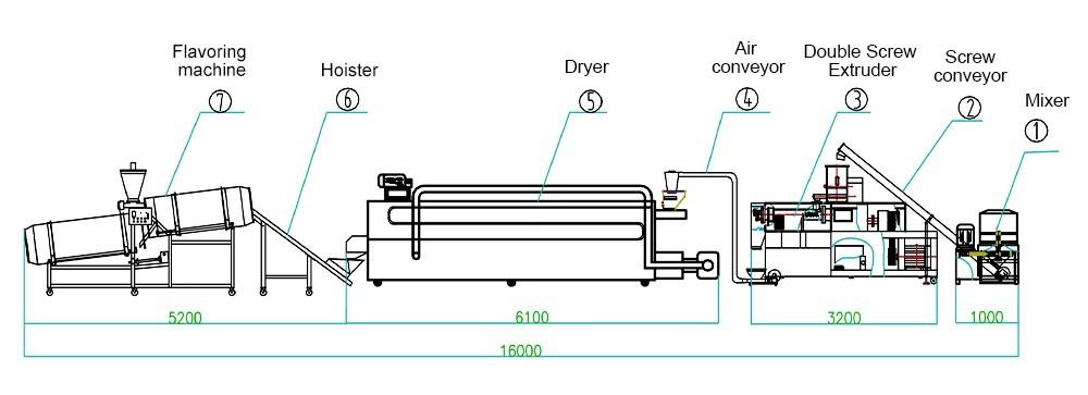 conception de machines pour la fabrication d'aliments pour poissons