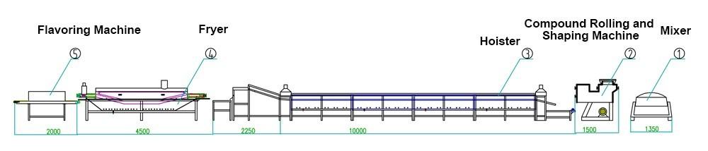 conception de petites machines à fabriquer des nouilles instantanées
