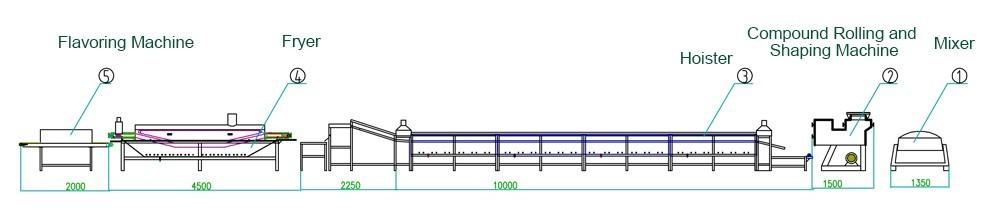 usine de production de nouilles instantanées